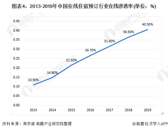 图表4:2013-2019年中国在线住宿预订行业在线渗透率(单位:%)