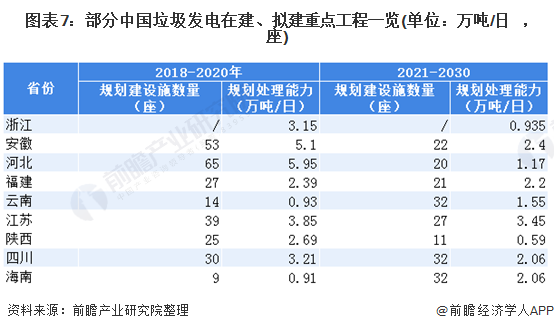 圖表7:部分中國垃圾發電在建、擬建重點工程一覽(單位:萬噸/日,座)