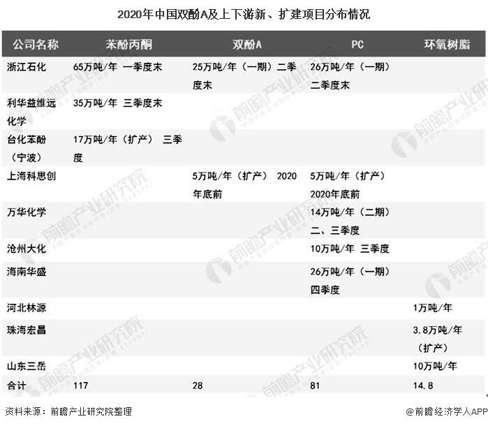 2020年中国双酚A及上下游新、扩建项目分布情况