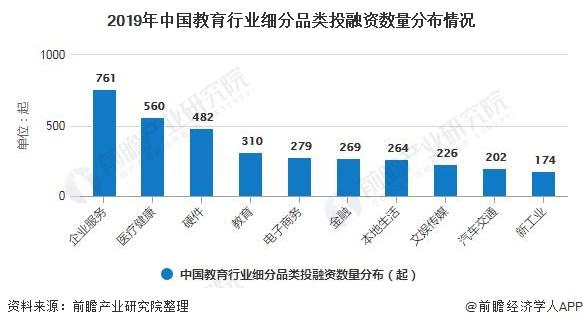2019年中国教育行业细分品类投融资数量分布情况