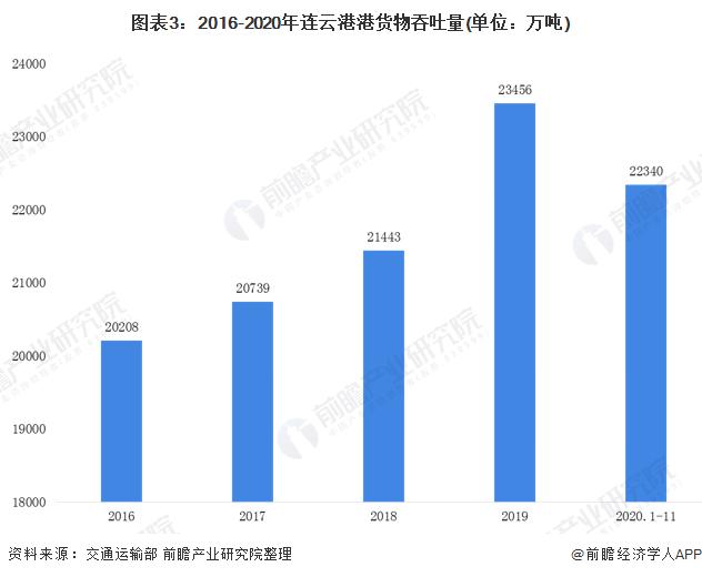 图表3:2016-2020年连云港港货物吞吐量(单位:万吨)