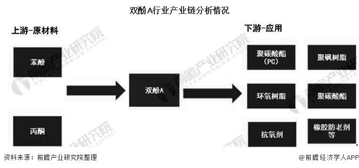 双酚A行业产业链分析情况