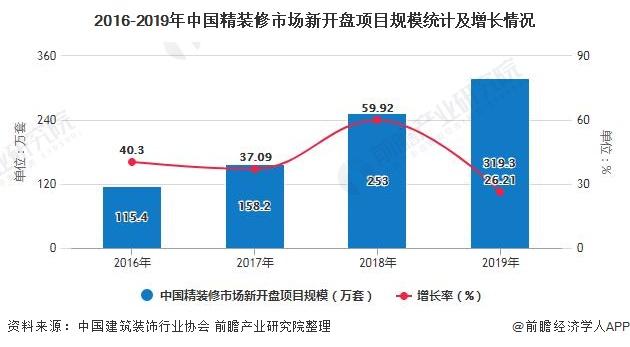 2016-2019年中国精装修市场新开盘项目规模统计及增长情况