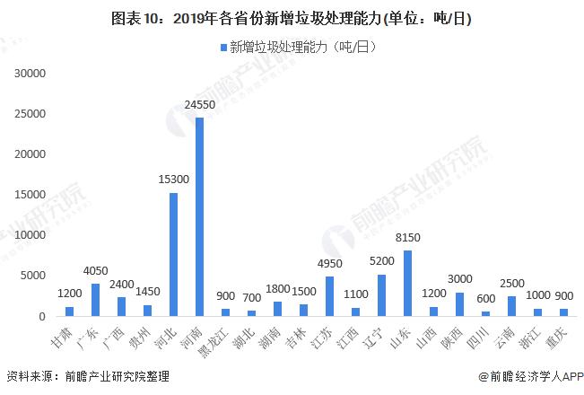 圖表10:2019年各省份新增垃圾處理能力(單位:噸/日)