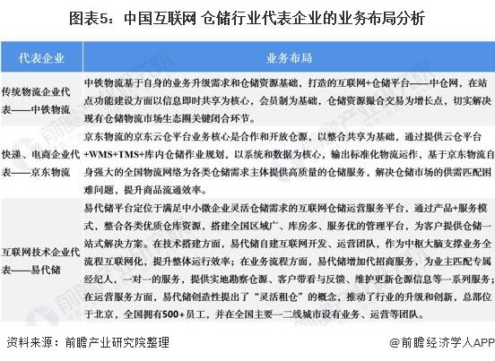 图表5:中国互联网+仓储行业代表企业的业务布局分析