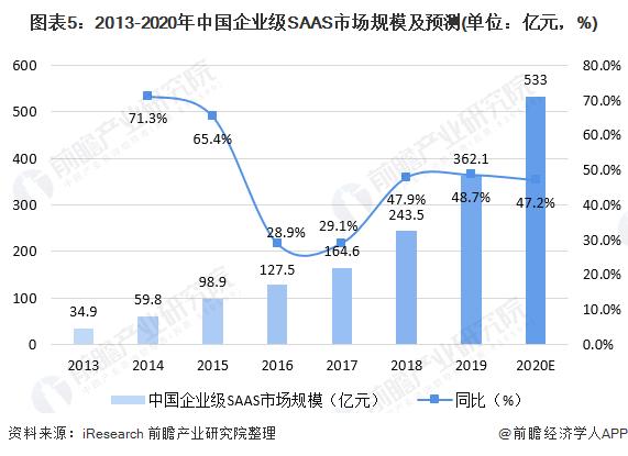 图表5:2013-2020年中国企业级SAAS市场规模及预测(单位:亿元,%)