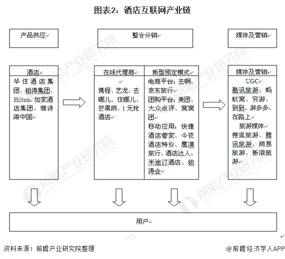 图表2:酒店互联网产业链