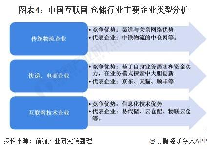图表4:中国互联网+仓储行业主要企业类型分析