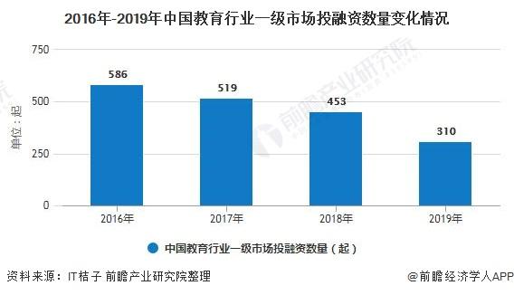 2016年-2019年中国教育行业一级市场投融资数量变化情况