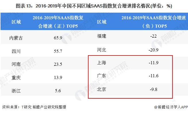 图表13:2016-2019年中国不同区域SAAS指数复合增速排名情况(单位:%)