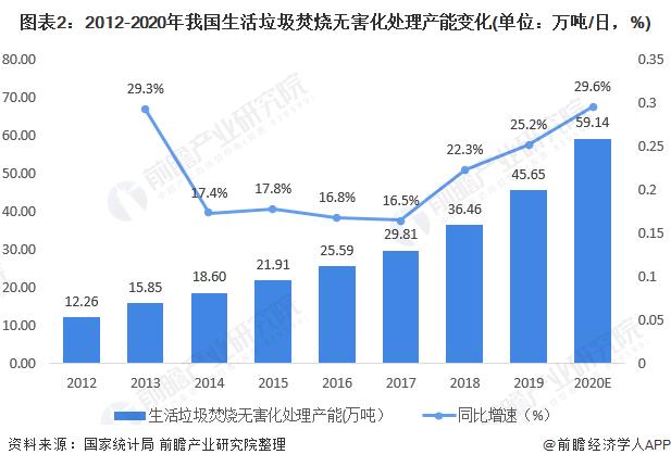 圖表2:2012-2020年我國生活垃圾焚燒無害化處理產能變化(單位:萬噸/日,%)