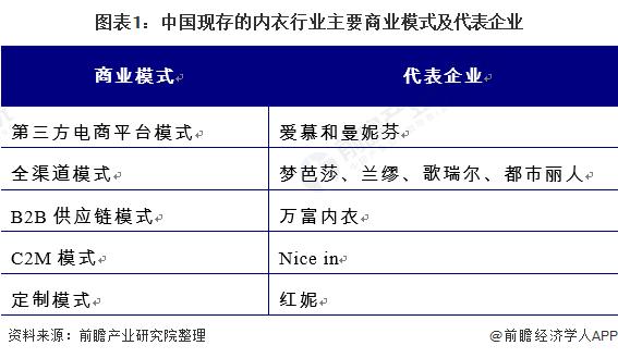 图表1:中国现存的内衣行业主要商业模式及代表企业