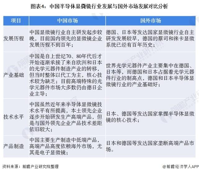 图表4:中国半导体显微镜行业发展与国外市场发展对比分析
