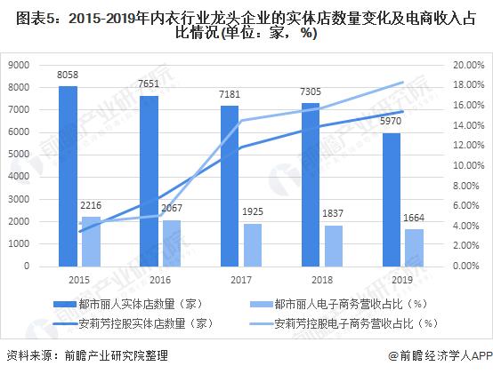 图表5:2015-2019年内衣行业龙头企业的实体店数量变化及电商收入占比情况(单位:家,%)