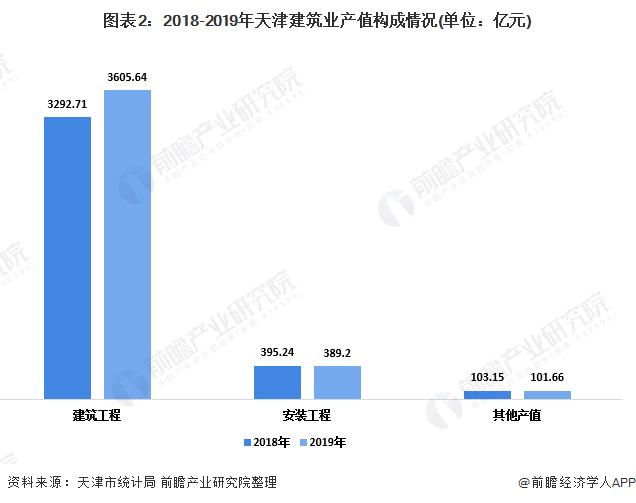 图表2:2018-2019年天津建筑业产值构成情况(单位:亿元)