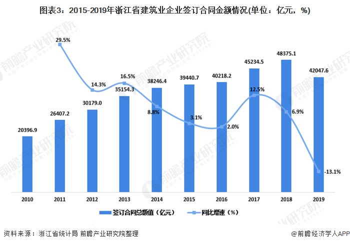 图表3:2015-2019年浙江省建筑业企业签订合同金额情况(单位:亿元,%)