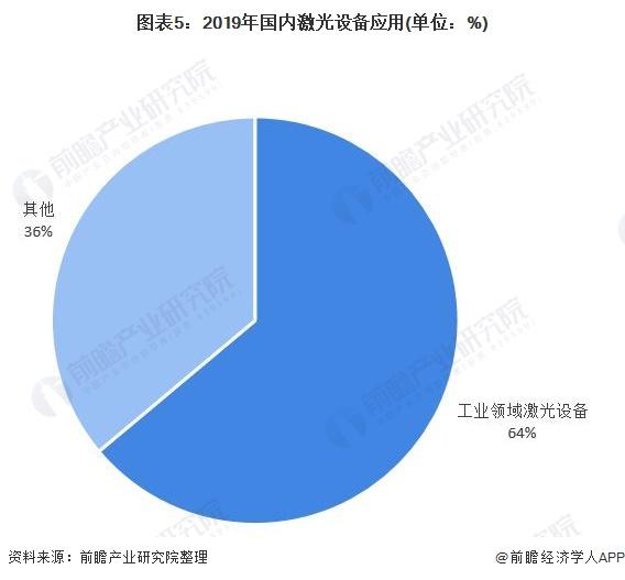 图表5:2019年国内激光设备应用(单位:%)