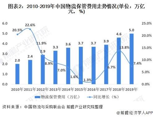 图表2:2010-2019年中国物流保管费用走势情况(单位:万亿元,%)