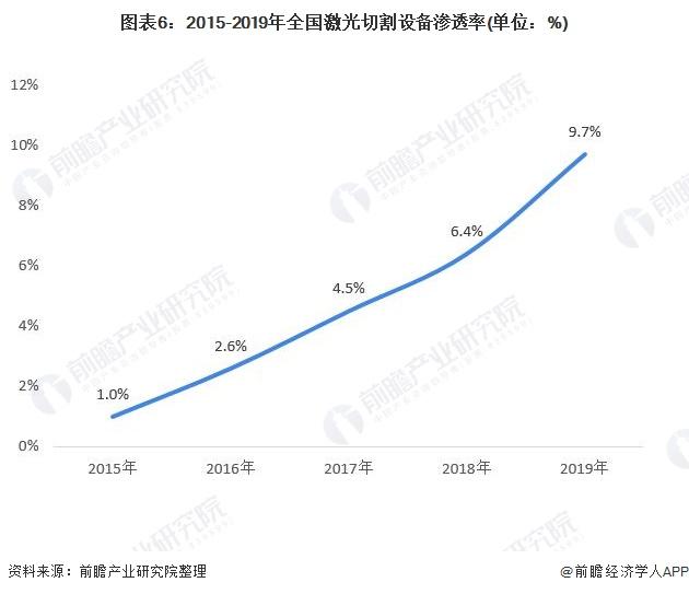 图表6:2015-2019年全国激光切割设备渗透率(单位:%)