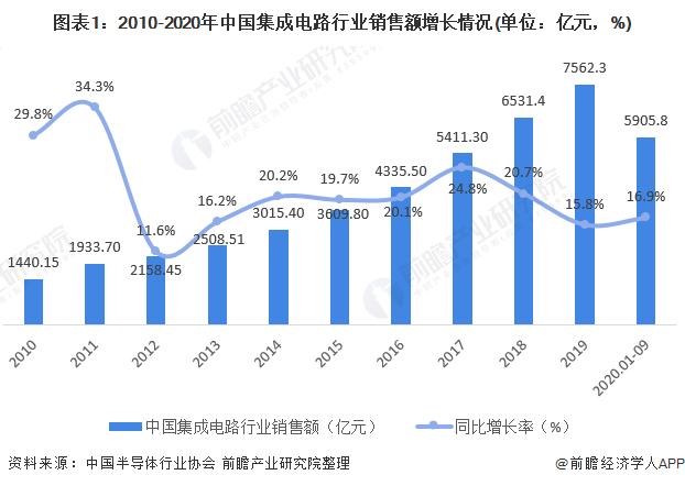 图表1:2010-2020年中国集成电路行业销售额增长情况(单位:亿元,%)