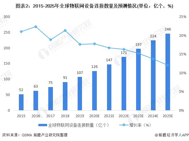 图表2:2015-2025年全球物联网设备连接数量及预测情况(单位:亿个,%)
