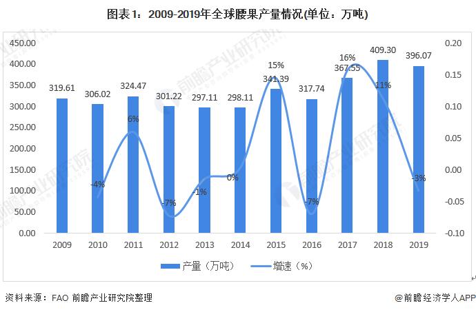 图表1:2009-2019年全球腰果产量情况(单位:万吨)