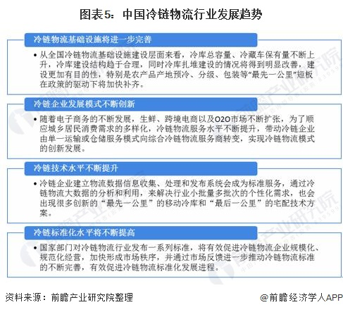 图表5:中国冷链物流行业发展趋势