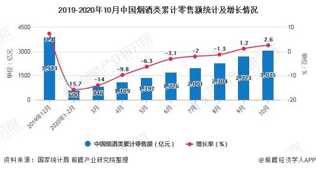 2019-2020年10月中国烟酒类累计零售额统计及增长情况