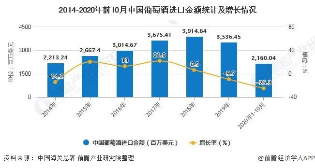 2014-2020年前10月中国葡萄酒进口金额统计及增长情况