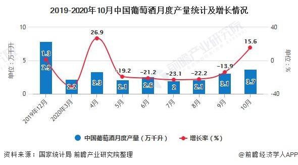 2019-2020年10月中国葡萄酒月度产量统计及增长情况