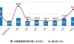 2020年1-10月中国葡萄酒行业市场分析:累计产量突破30万千升