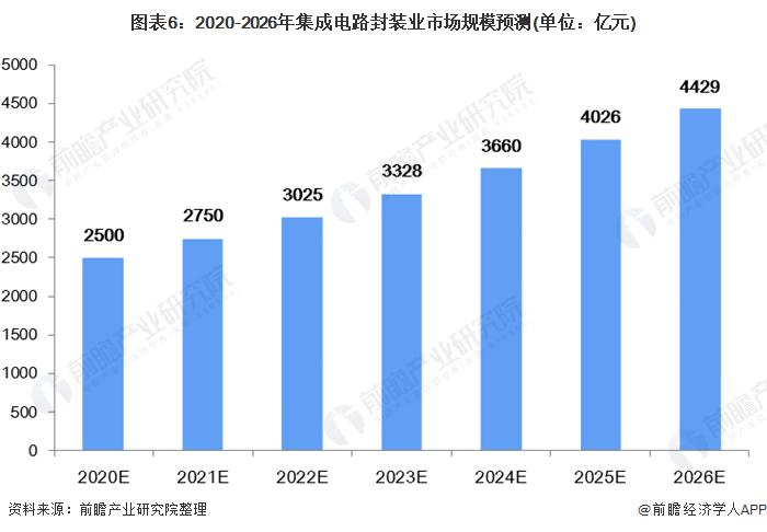 图表6:2020-2026年集成电路封装业市场规模预测(单位:亿元)