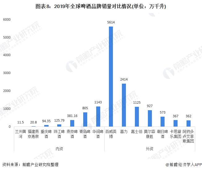 图表8:2019年全球啤酒品牌销量对比情况(单位:万千升)