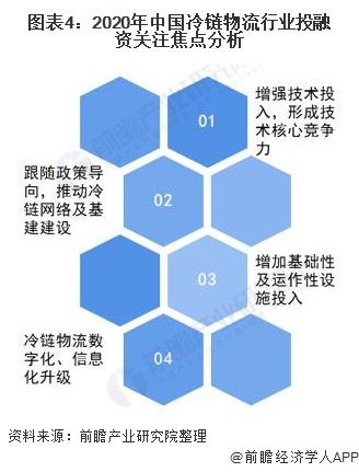 图表4:2020年中国冷链物流行业投融资关注焦点分析