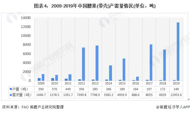 图表4:2009-2019年中国腰果(带壳)产需量情况(单位:吨)