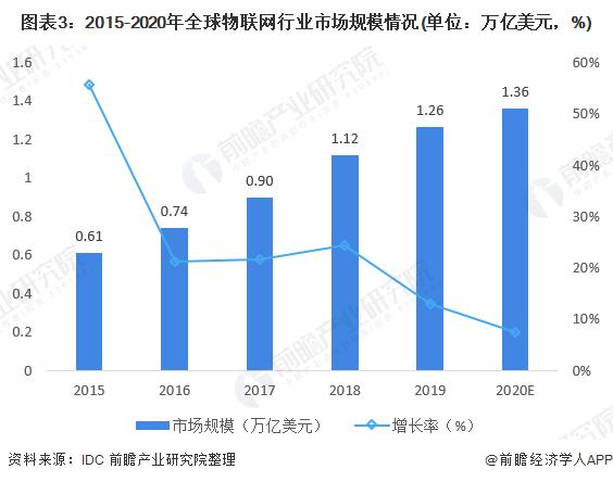 图表3:2015-2020年全球物联网行业市场规模情况(单位:万亿美元,%)