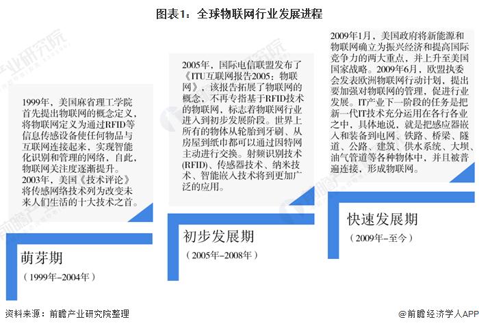 图表1:全球物联网行业发展进程