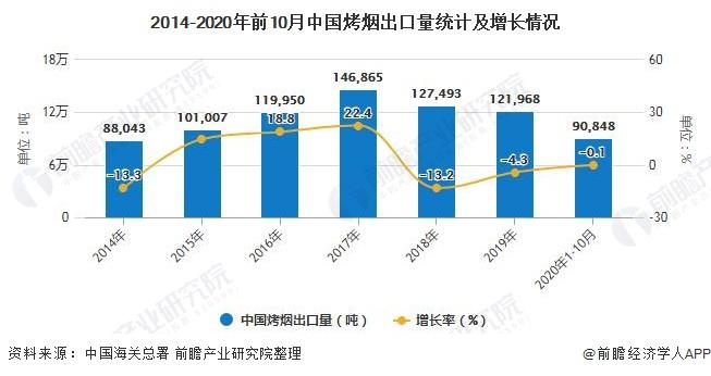 2014-2020年前10月中国烤烟出口量统计及增长情况
