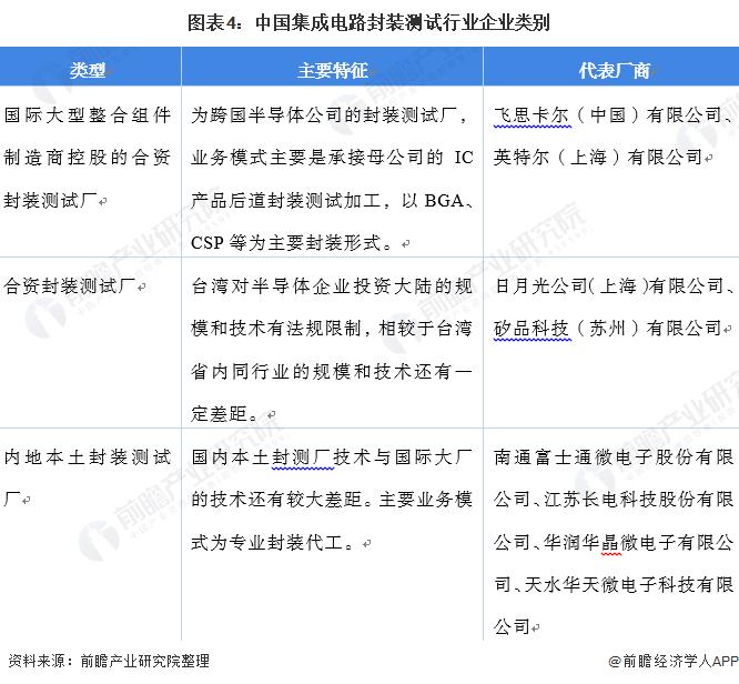 图表4:中国集成电路封装测试行业企业类别