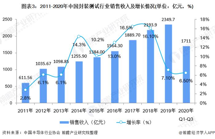 图表3:2011-2020年中国封装测试行业销售收入及增长情况(单位:亿元,%)
