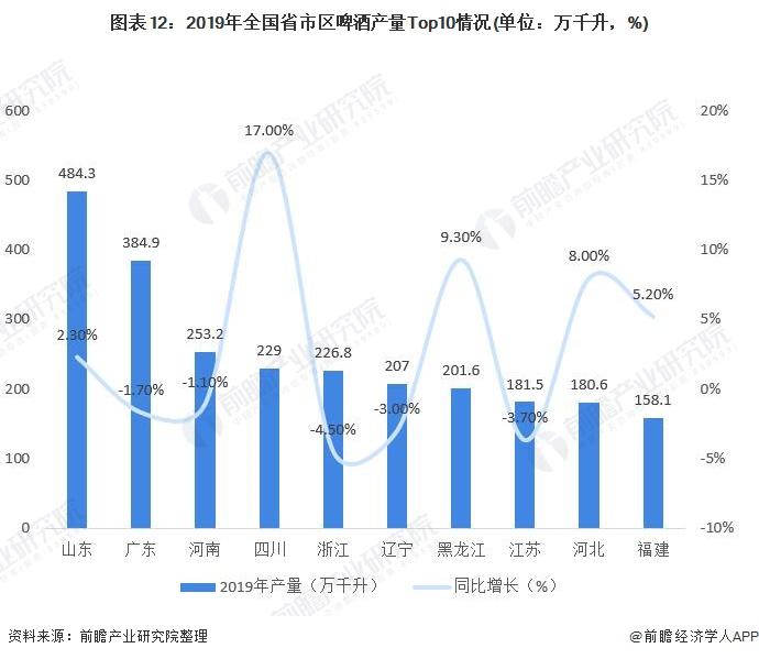 图表12:2019年全国省市区啤酒产量Top10情况(单位:万千升,%)