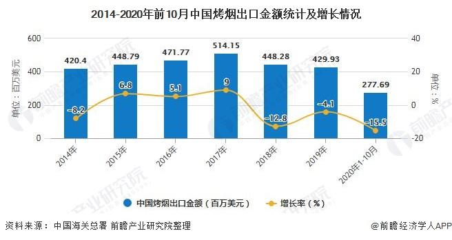 2014-2020年前10月中国烤烟出口金额统计及增长情况