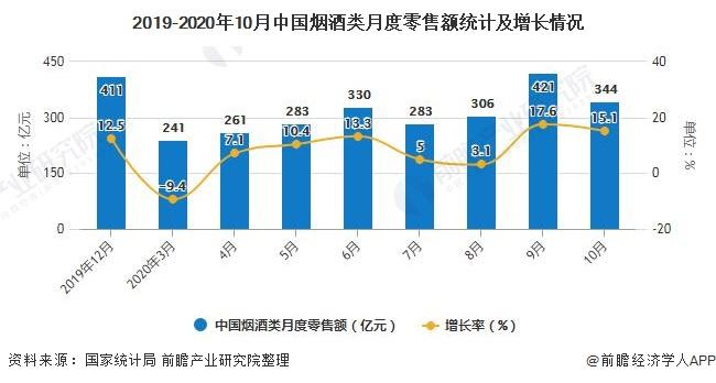 2019-2020年10月中国烟酒类月度零售额统计及增长情况