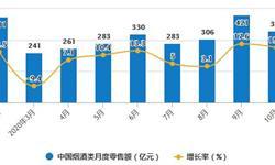 2020年1-10月中国<em>烟草</em><em>制品</em>行业市场分析:卷烟累计产量突破2万亿支
