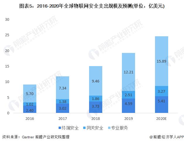 图表5:2016-2020年全球物联网安全支出规模及预测(单位:亿美元)