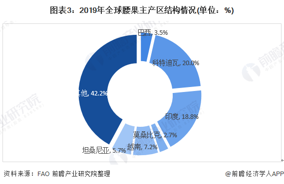 图表3:2019年全球腰果主产区结构情况(单位:%)