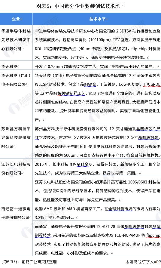 图表5:中国部分企业封装测试技术水平