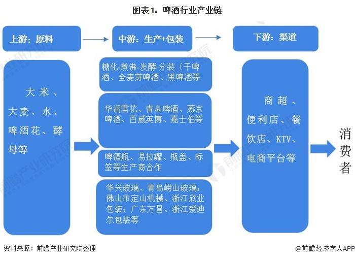 图表1:啤酒行业产业链