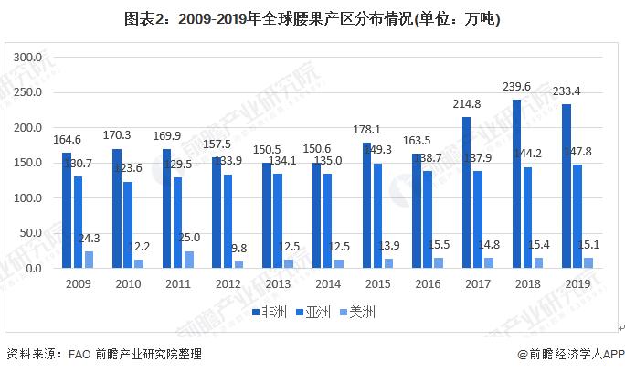 图表2:2009-2019年全球腰果产区分布情况(单位:万吨)