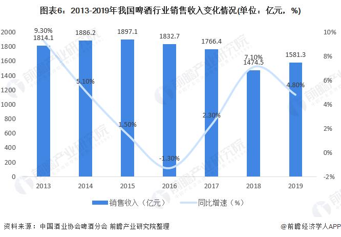 图表6:2013-2019年我国啤酒行业销售收入变化情况(单位:亿元,%)